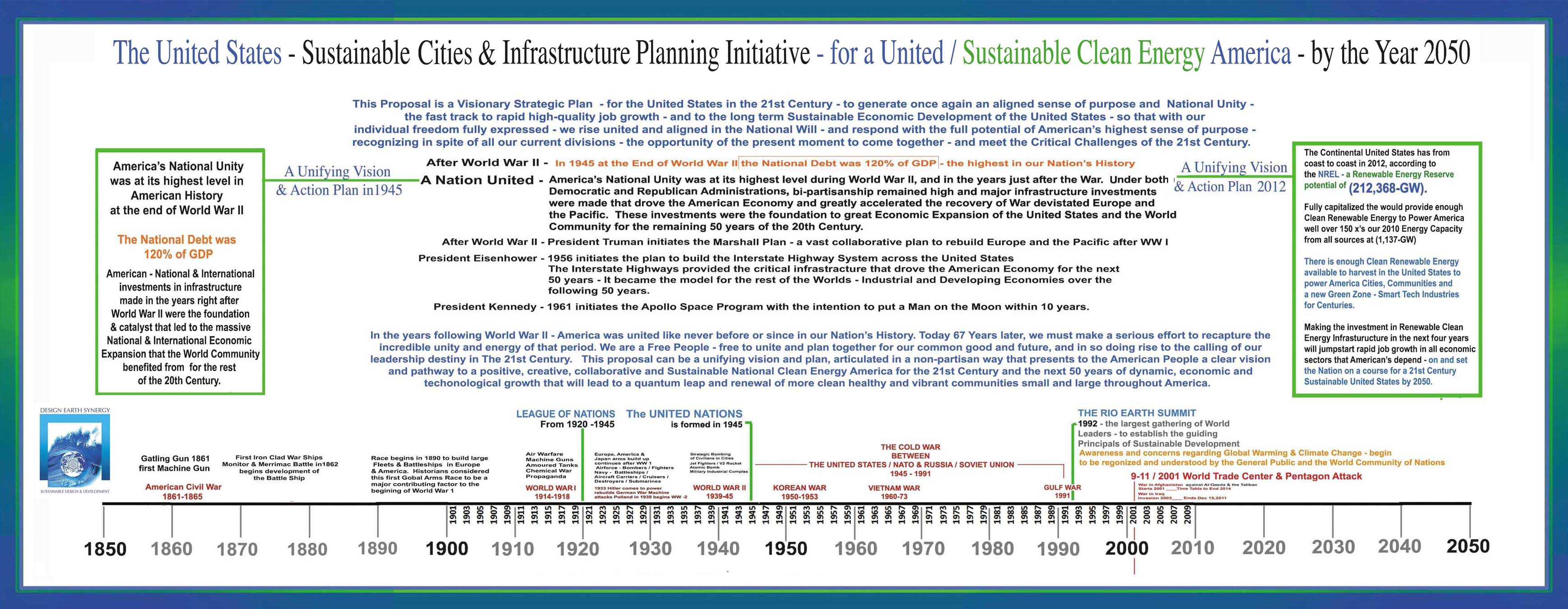 projects design earth synergy the above overview illustration panel of the national debt time line superimposed over democrat and republican administrations and summary of